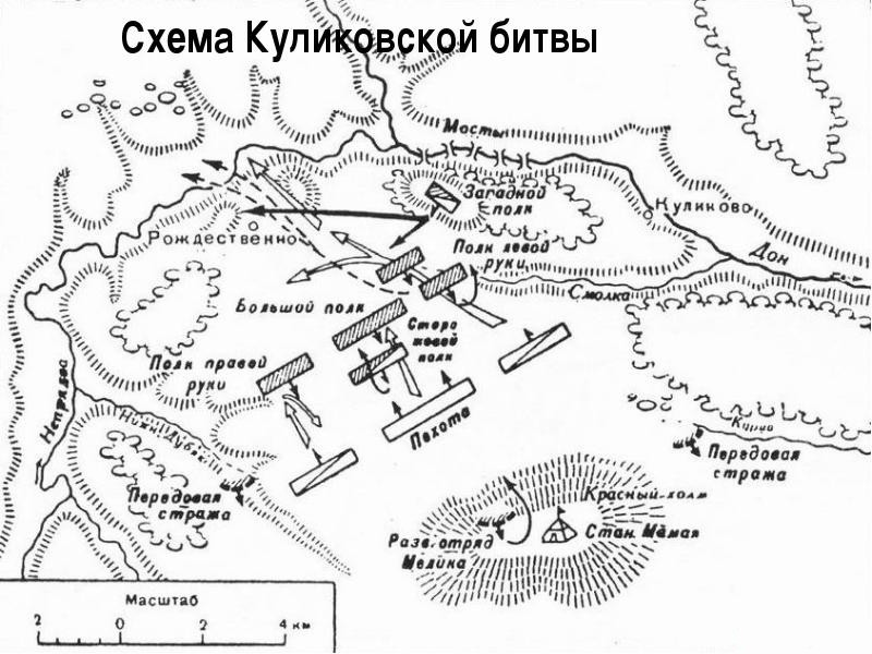 Схема Куликовской битвы.